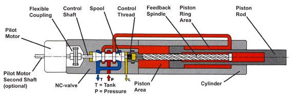Linear amplifiers - component parts