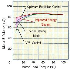 Mitsubishi F500 series energy saving graph 1