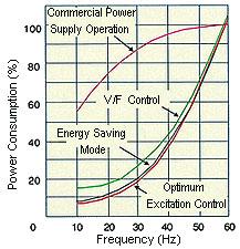 Mitsubishi F500 series energy saving graph 2