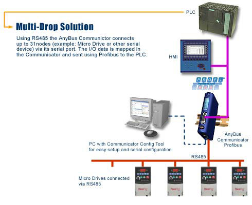 Anybus Communicator Multi-Drop Solution