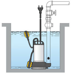 WMT submersible pump application