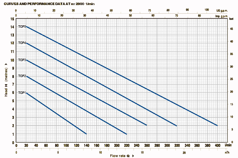 TOP submersible pump curves and performance graph